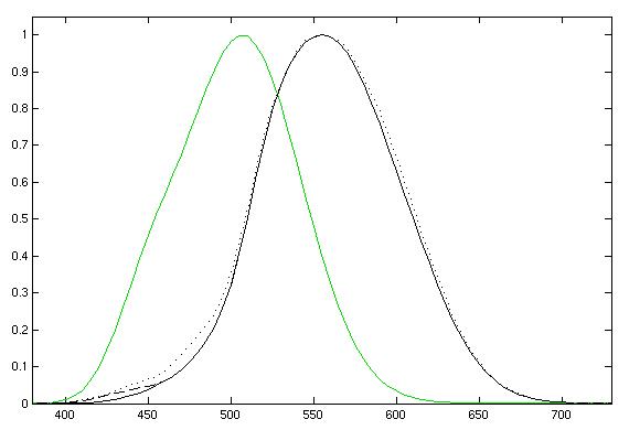 نمودار میزان حساسیت چشم انسان به طولموجهای نور مرئی