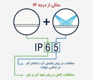 درجه حفاظت IP چراغ و لامپ چیست؟